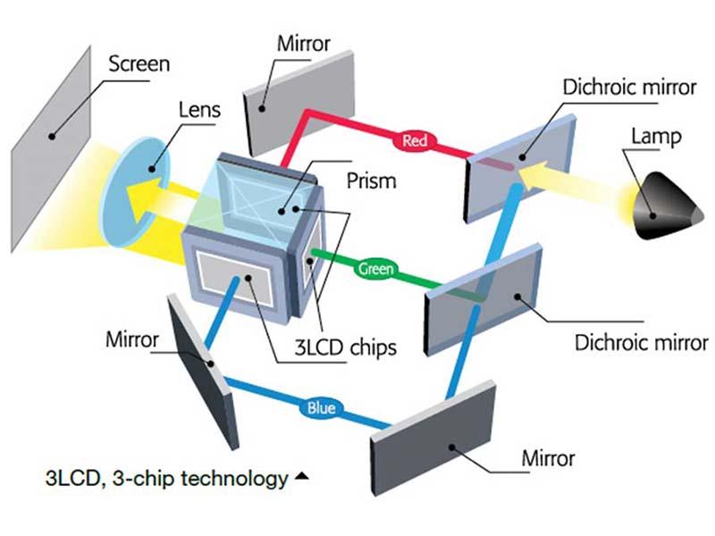 Máy chiếu SONY Công nghệ 3LCD là gì?